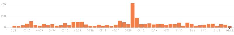 CPython commits statistics