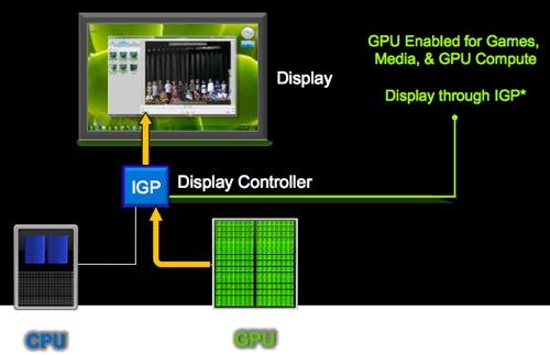 Hybrid Graphics