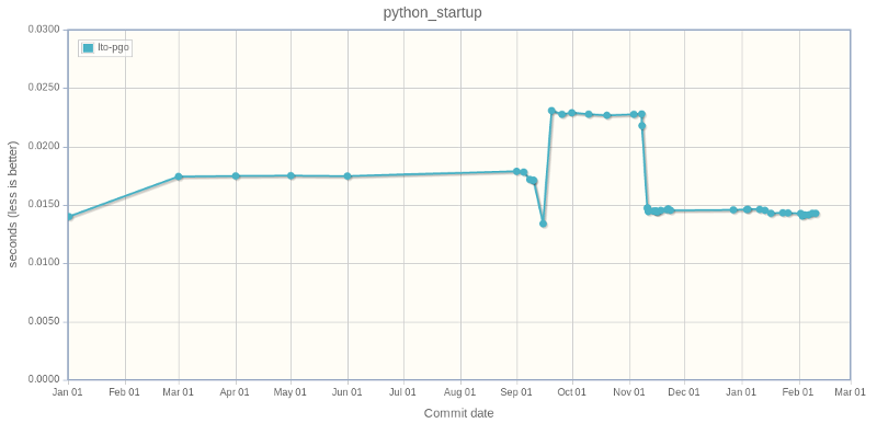 Timeline of Python startup performance
