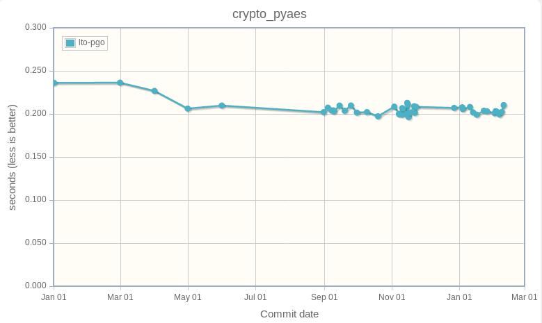 crypto_pyaes