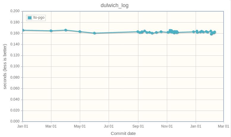 dulwich_log
