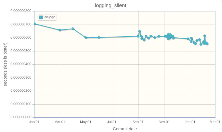 logging_silent