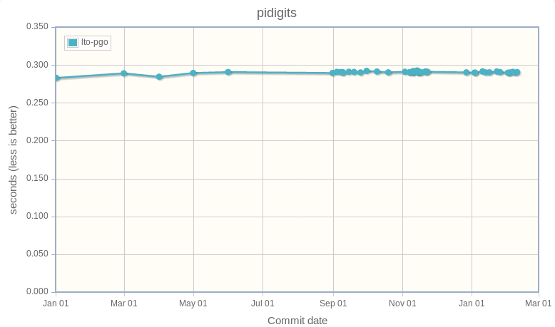 pidigits