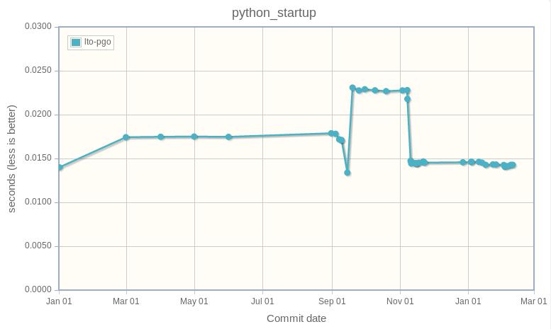 python_startup