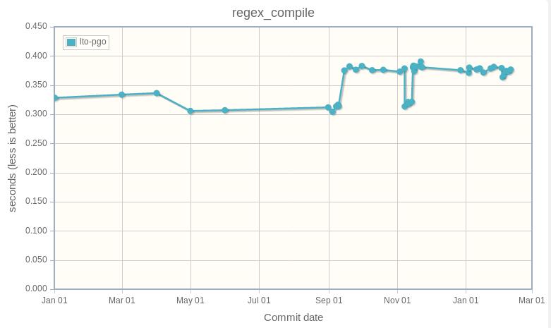 regex_compile