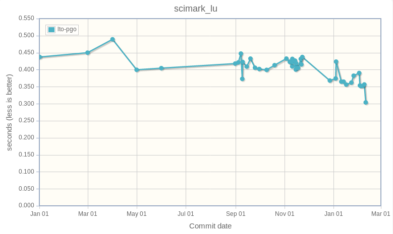 scimark_lu