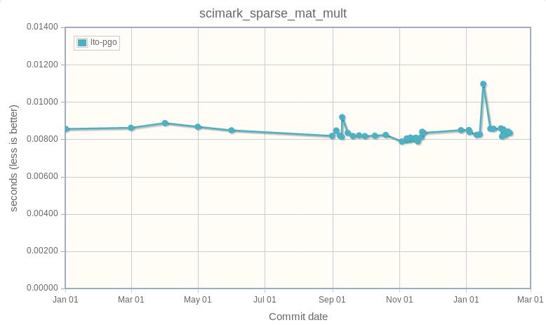 scimark_sparse_mat_mult