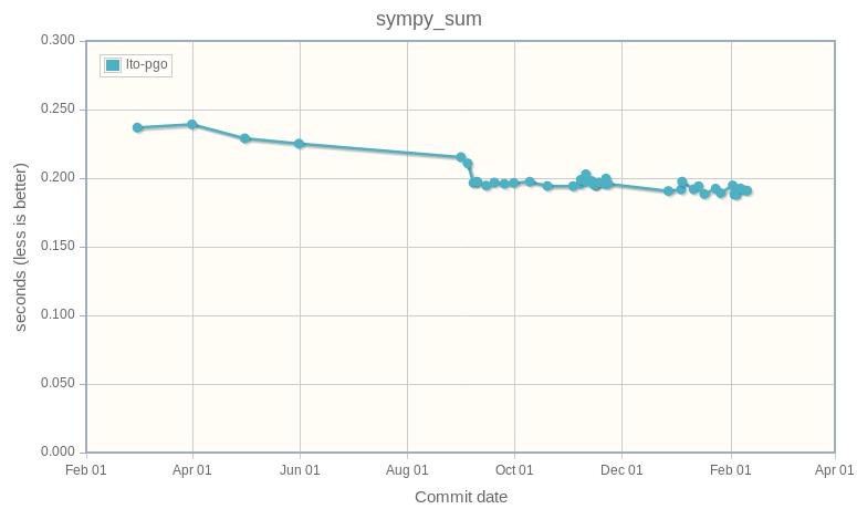 sympy_sum