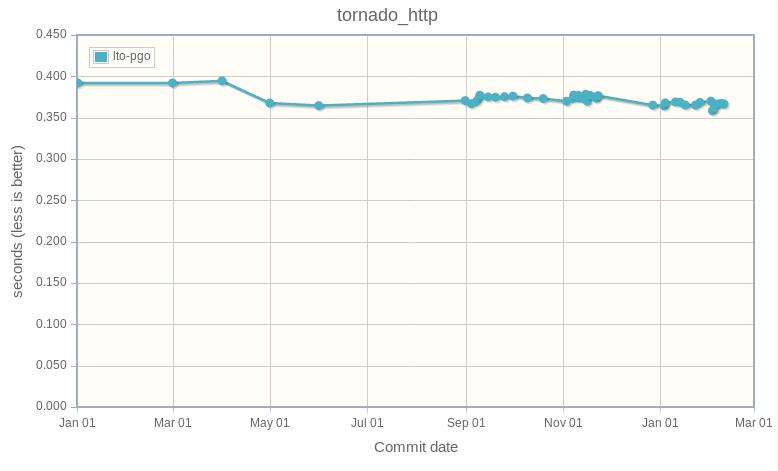 tornado_http