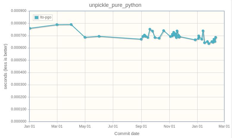 unpickle_pure_python